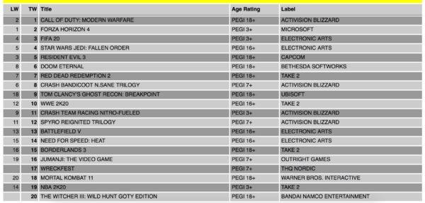 11Apr20 XboxOne charts